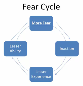 Fear Cycle
